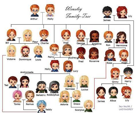 emma watson family tree the weasley family fan art weasley family tree by jey