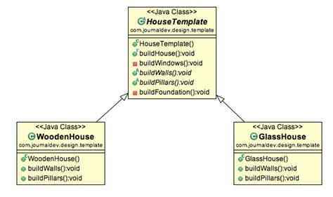 Template Design Pattern Template Method Design Pattern In Java Journaldev