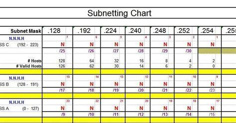 subnetting tutorial ccna ziggy ccna blog subnetting chart