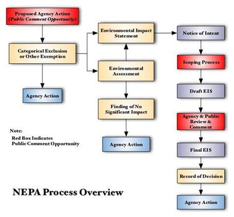 nepa process flowchart nepa flow chart