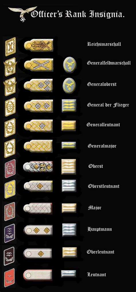 Officer Ranks by Waffenfarbe