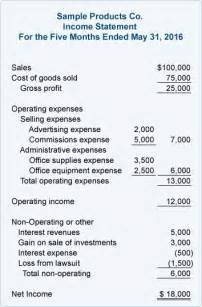 Home Equity Line Of Credit by Multiple Step Income Statement Accountingcoach