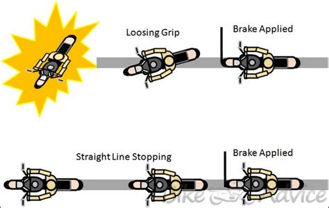 Anti Lock Braking System (ABS) in Motorcycles   Explained