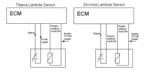 lambda sensor how to test