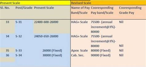 Foreign Service Officer Pay Scale by Faqs Demystifying The Indian Foreign Service