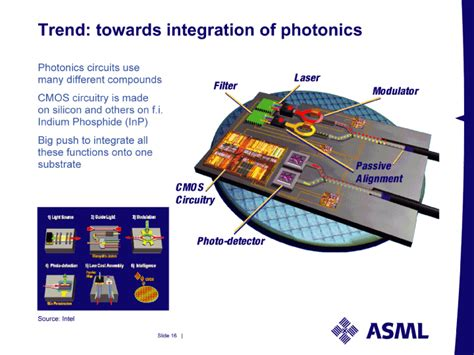 application of photonic integrated circuits trend towards integration of photonicssource intelsource intelphotonics circuits usemany