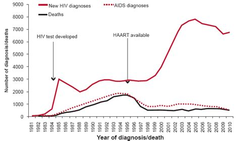 aids in new york the five years house of no vaccine no cure hiv and aids in the