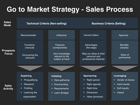 monthly business sales action plan template sample vlashed