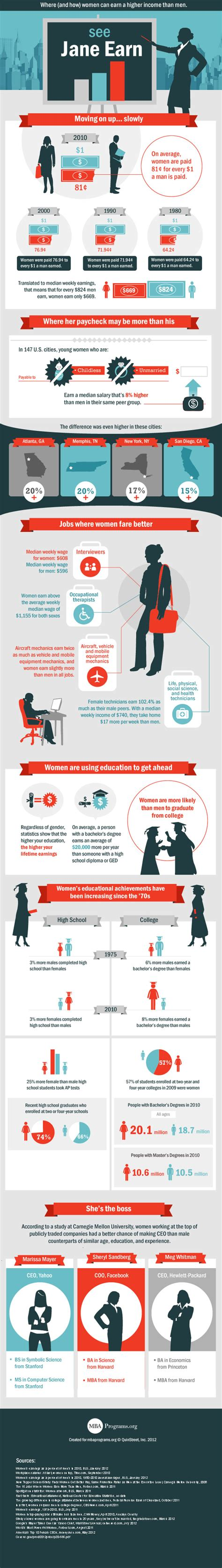 When Did Us News Mba Rankings Come Out by In What Careers Do Out Earn Infographic