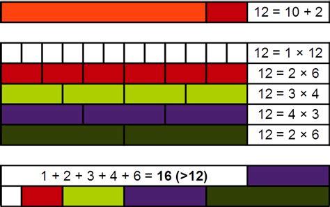 abundant number wikipedia