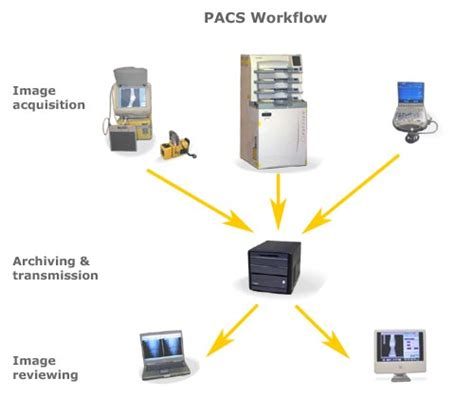 pacs workflow untitled www nosaimaging