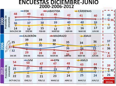 quien ganar las elecciones presidenciales del 2012 en roy cos encuestas 2012 seguimos sin pronosticar
