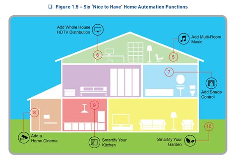 what is smart home technology 12 steps required to control your smart house with a
