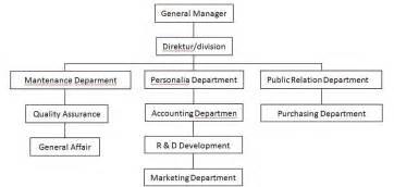 struktur organisasi perusahaan marketing bimarlistanto