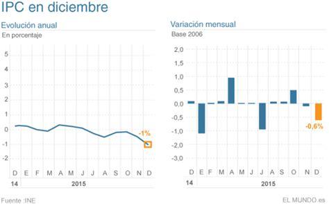 indice de reajuste de alquileres a julio del 2016 reajuste alquileres uruguay 2016 indice reajuste