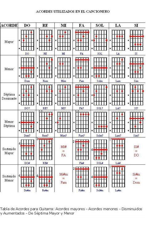 imagenes retro letra y acordes 9 temas clasicos y faciles para guitarra rock amino amino