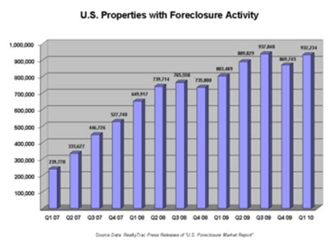 the great depression housing foreclosures number of u s residential properties subject