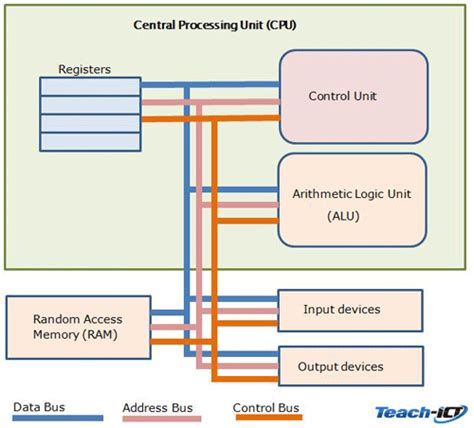 diagram of the cpu central processing unit diagram www pixshark