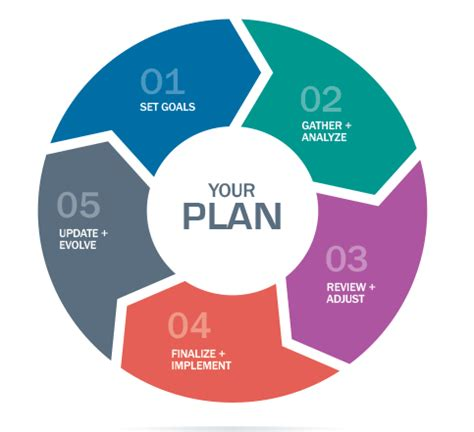 Planning Processes Brown Financial process of wealth management asset planner