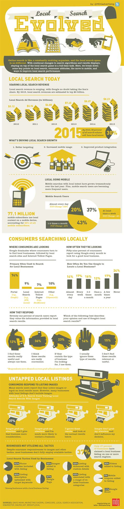 local search infographic local search evolved 187 mdg advertising