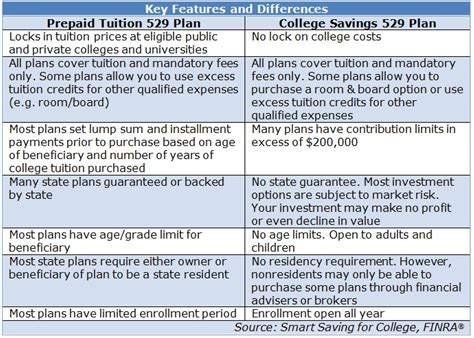 section 529 plan contribution limits 2016 529 plan state tax deduction limits and how to choose