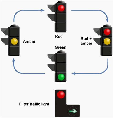 how to do lights with how traffic lights work driving test tips