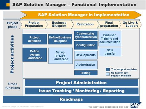 sap solution manager overview ppt