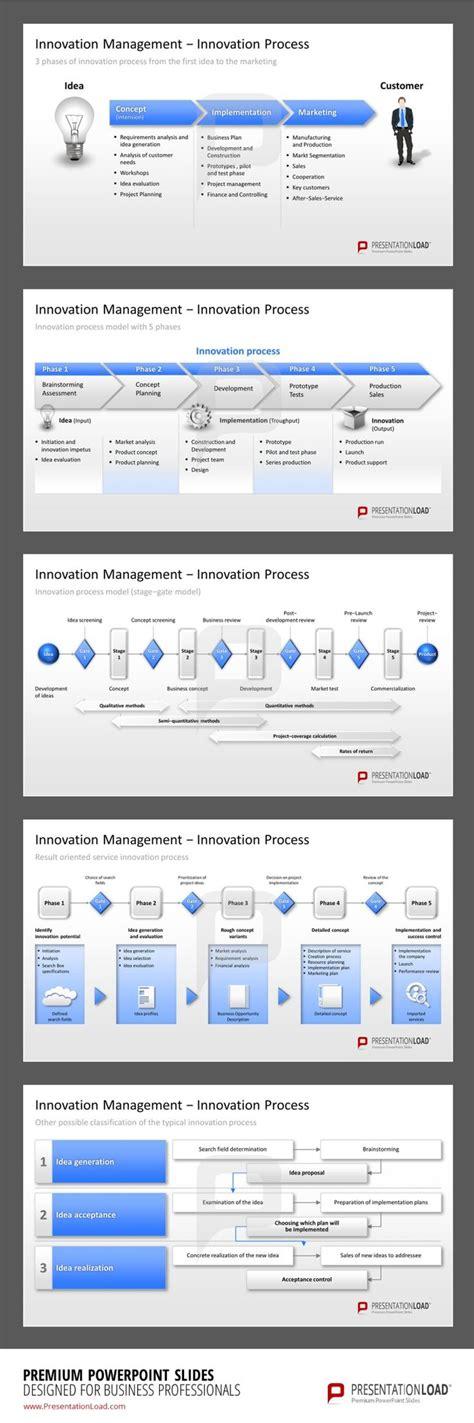 Template Vorlagen Html 16 best images about innovationsmanagement ppt vorlagen