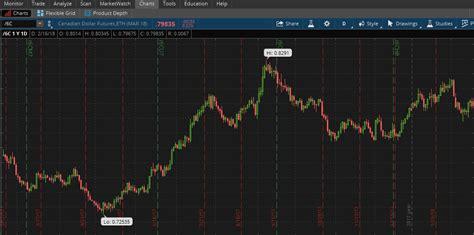 pattern day trader ameritrade td ameritrade daytrading com