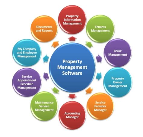global property management global property management software market analysis and