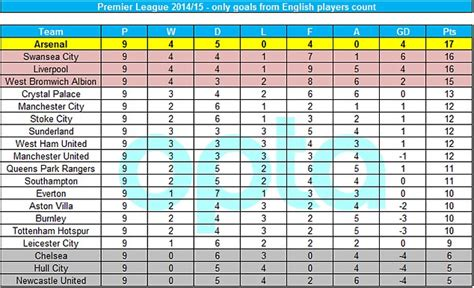 epl table for goals arsenal top premier league table if only goals from