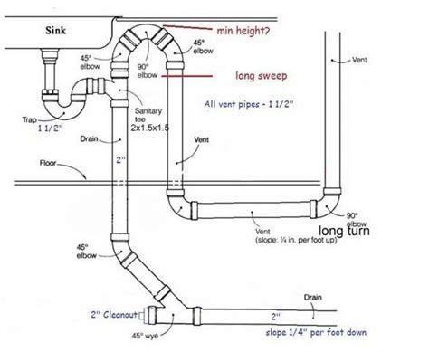 Good Sink Drain Installation Bathroom #4: