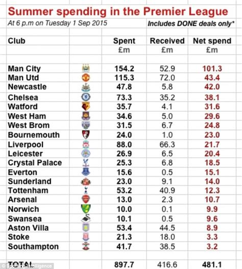 epl position premier league clubs have splashed out 163 1bn on new players