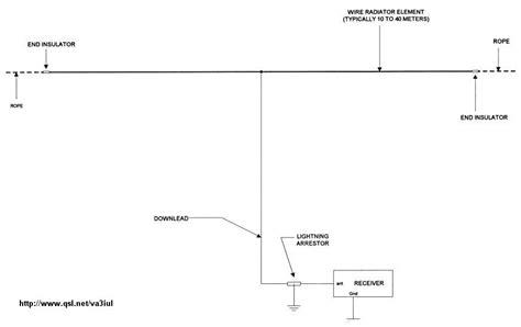 Curtain Size Calculator Yf1ar Yankee Foxtrot One Alpha Romeo Wire Antennas For