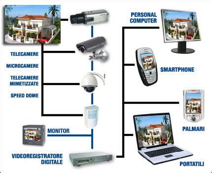 impianto videosorveglianza casa allarmi casa impianti videocontrollo videosorveglianza