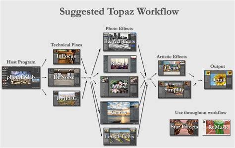 topaz workflow the suggested topaz workflow topaz labs