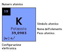 potassio tavola periodica potassio elemento metallico