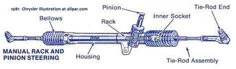 Rack End Symptoms by What Are The Inner And Outer Joints In A Car Steering Quora