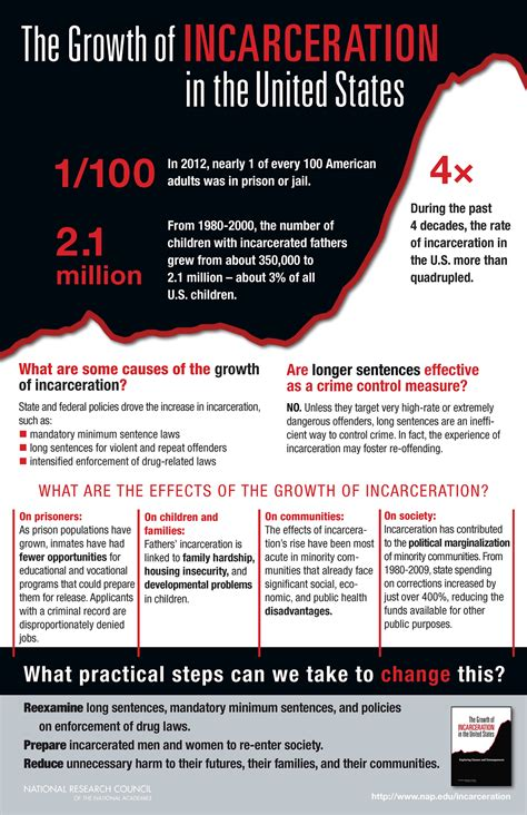 national research council finds mass incarceration