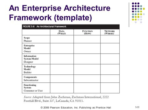 Distributed Systems The Overall Architecture Ppt Video Online Download Enterprise Architecture Standards Template