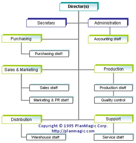 online business plan the organizational structure