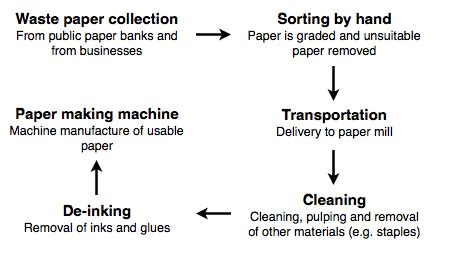 Flowchart Of Paper Process - ielts writing task 1 flow chart recycling ielts in