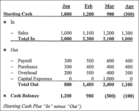 cash flow new format 6 projected cash flow statement format case statement 2017