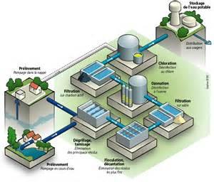 le traitement de l eau potable observatoire des services