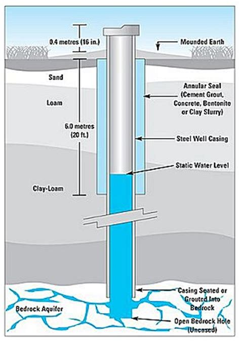 well water system diagram bc groundwater community involvement bc groundwater