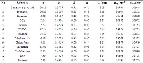 Polarity Table by Study In The Solvent Polarity Effects On Solvatochromic