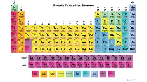 Color Coding The Periodic Table by Chemistry How To Use The Periodic Table