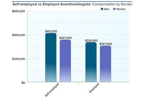 medscape anesthesiologist compensation report 2016