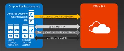Office 365 Exchange by Hybrid Exchange Mailboxes Remain Within O365 Or In
