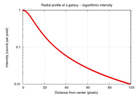 or we may choose to use logarithmic units for both